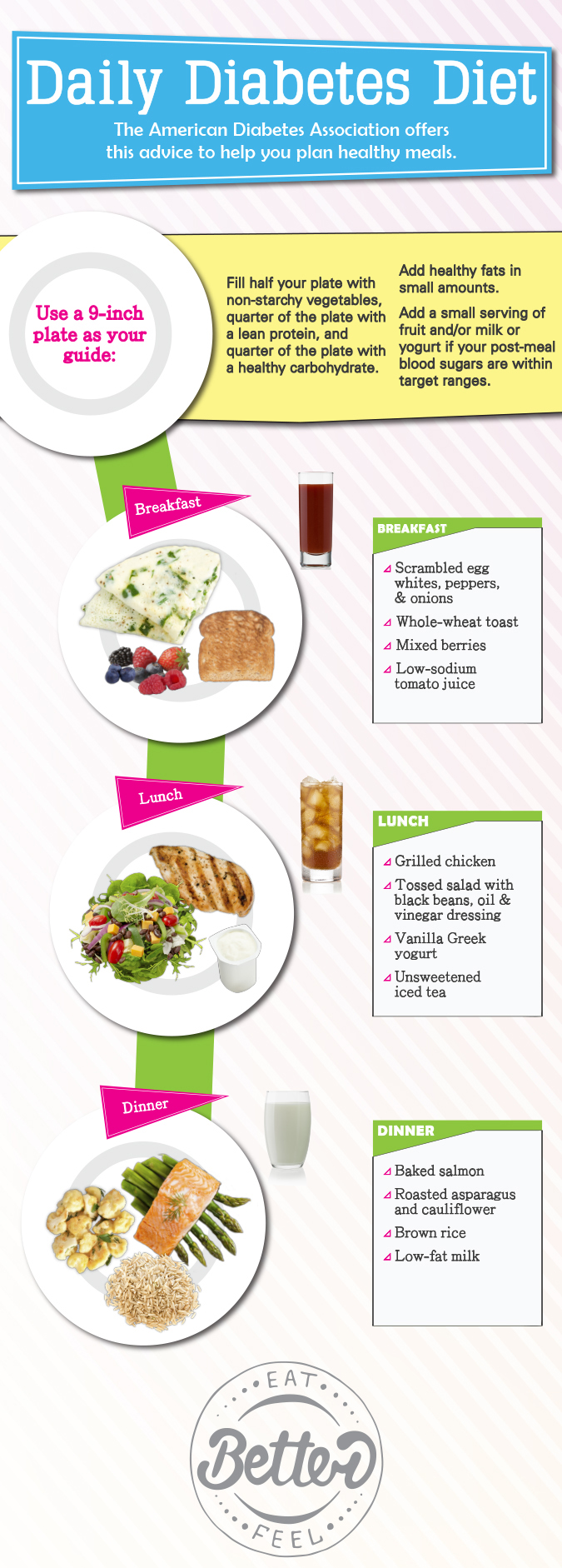 Your Daily Diabetes Diet